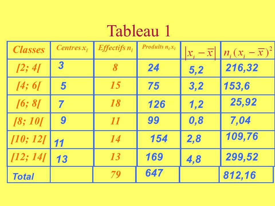 Tableau 1 Classes [2; 4[ 8 [4; 6[ 15 [6; 8[ 18 [8; 10[ 11 [10; 12[ 14